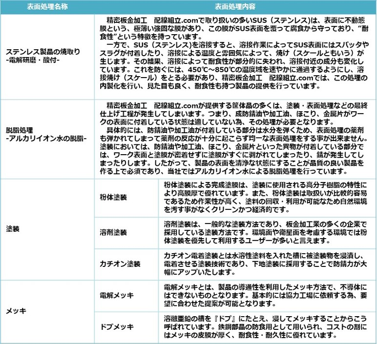 精密板金加工 配線組立.com が提供する表面処理の一覧